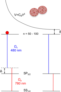 Sketch of the two-photon EIT scheme, using Rydberg atoms. The dipolar potential shown is shifting the upper Rydberg level out of resonance. This is responsible for the so-called Rydberg blockade where within a certain radius only one atom can be excited into a Rydberg state.